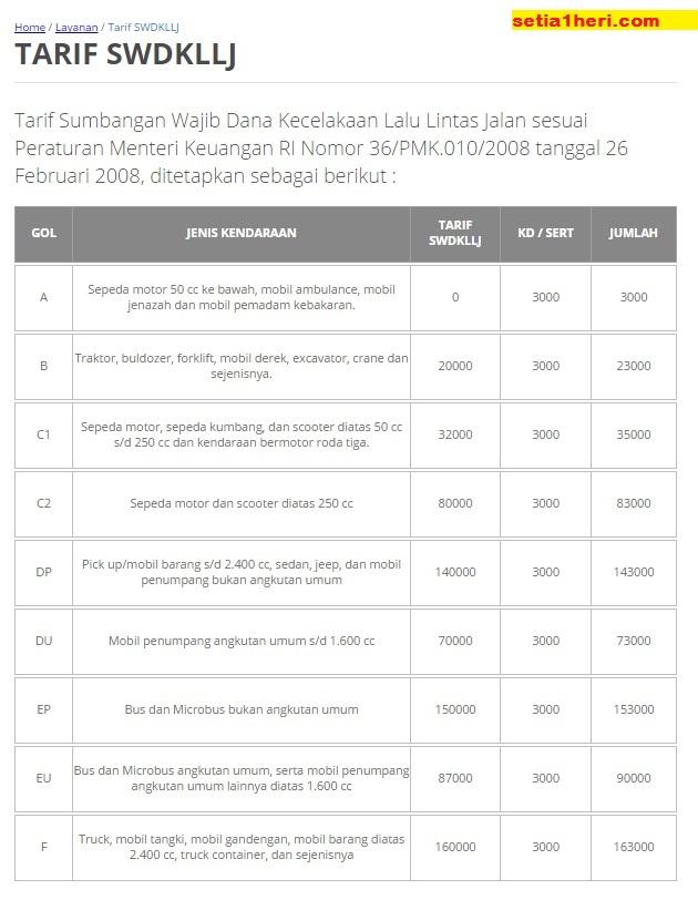 tarif SWDKLLJ dari PT Jasa Raharja tahun 2015