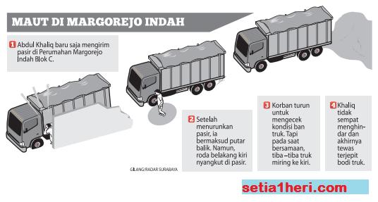 kronologi sopir truk pasir terjepit bodi truk di margorejo surabaya tanggal 28 desember 2015