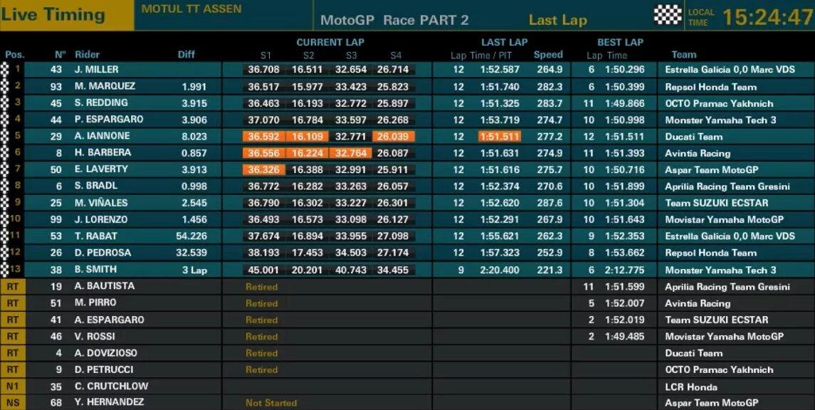 Jack Miller juara pertamax moto gp assen belanda DutchGP 2016 ~02