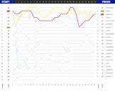 grafik balapan Moto GP Australia 2017