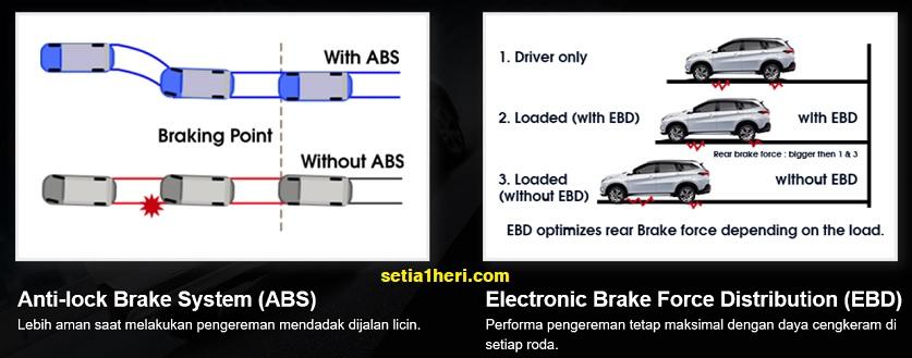 Teknik pengereman untuk kendaraan non ABS brosis