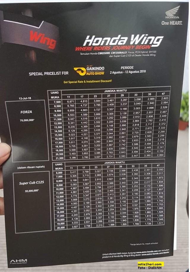 harga dan skema kredit honda forza 150 dan supercub c125 tahun 2018