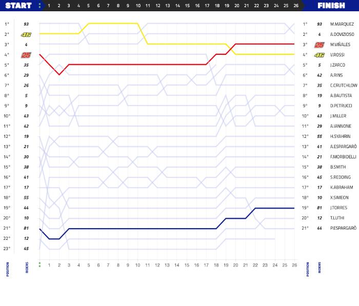 Grafik Balapan Moto GP Thailand 2018, Marquez podium pertamax