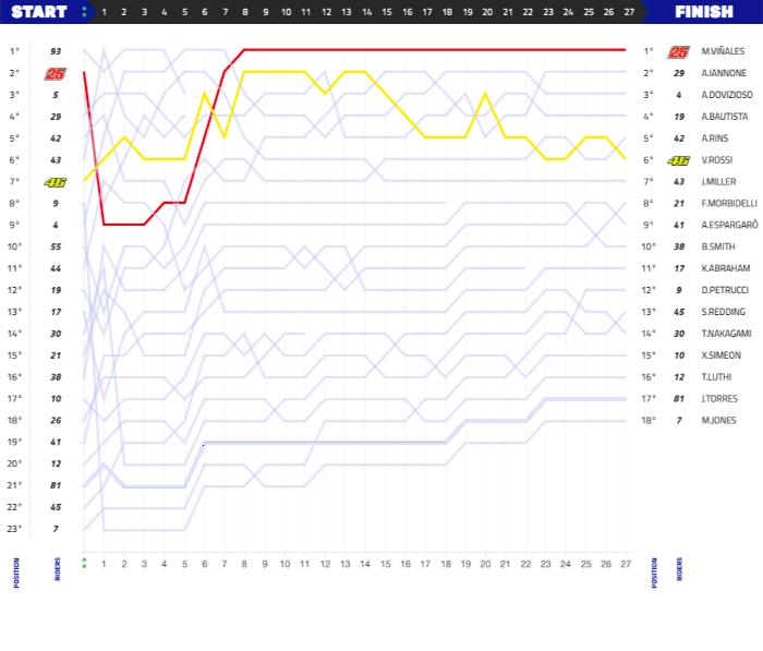 grafik balapan moto gp australia tahun 2018
