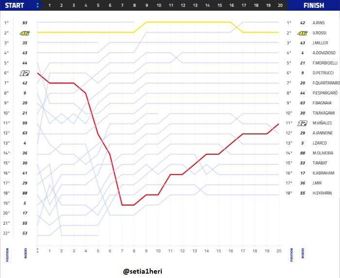 grafik balapan moto gp amerika tahun 2019