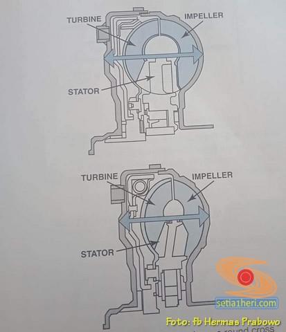 Memahami Kerja Transmisi mobil Matic saat posisi tuas di D (2)