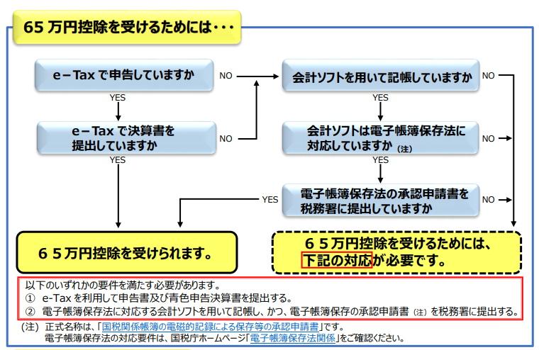 青色申告65万円控除フロー