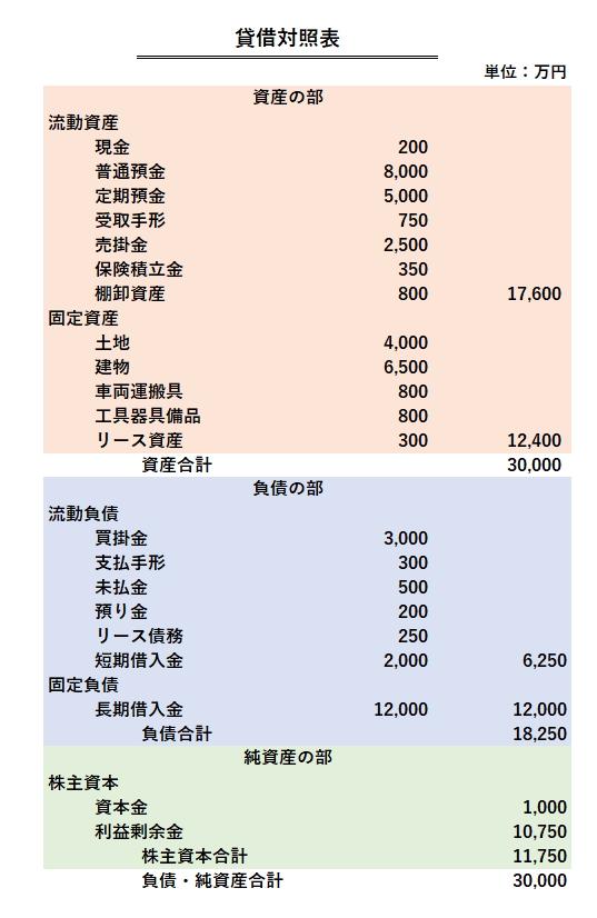 貸借対照表=サンプル
