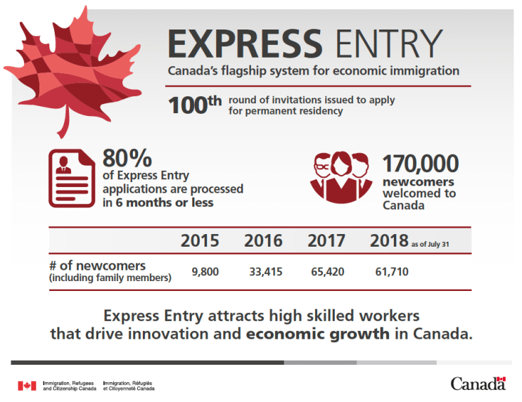 80% of Express Entry Applications are processed in 6 months