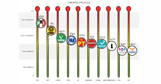 PRI, PRD y Verde los partidos más corruptos de México: Encuesta