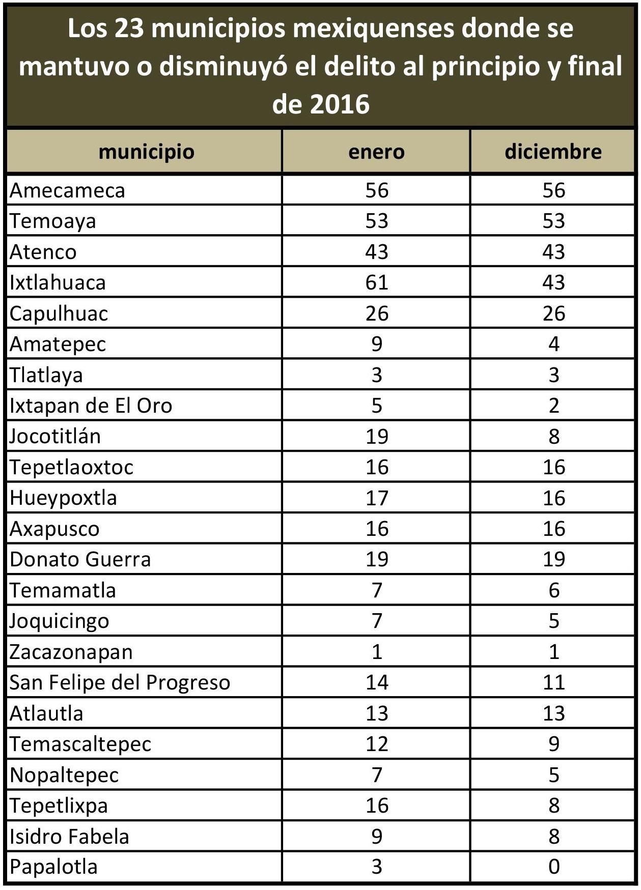 Los-23-municipios-del-Edomex-donde-se-verificó-una-disminución-de-delitos-en-2016.jpg