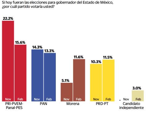 Empatados, PRI, PAN, y MORENA en el Estado de México