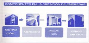 empresas, creación empresa