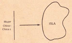 isla, tecnicas para pensar con claridad