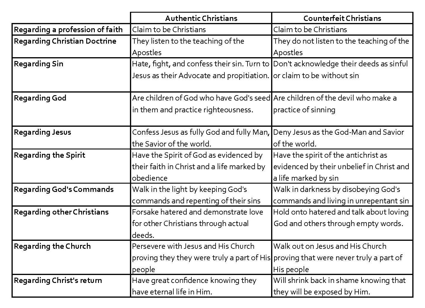 Seven Mile Road Church1john Chart