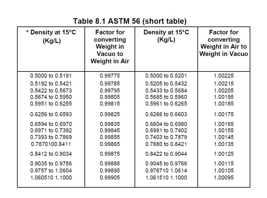 Gas Tanker: Specimen of Calculation – Marine Surveyor Information