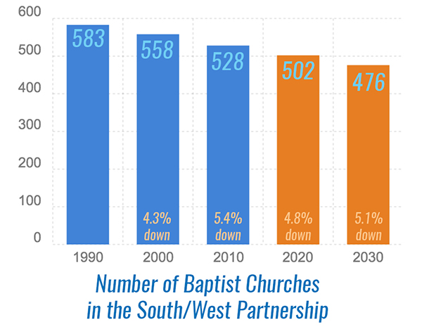 Chart showing decline in number of churches from 583 in 1990 to 471 in 2030