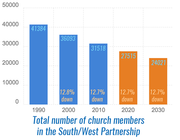 Chart showing decline of members from 41384 to 24021 in 2030