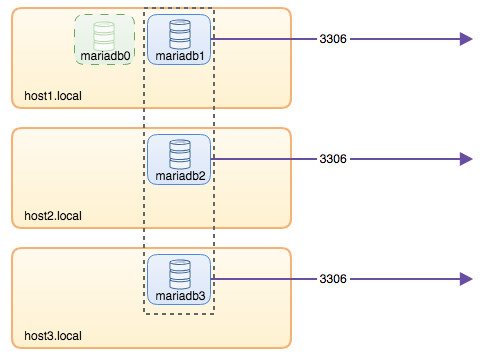 MySQL on Docker: Running a MariaDB Galera Cluster without Container Orchestration Tools - Part 1 | Severalnines