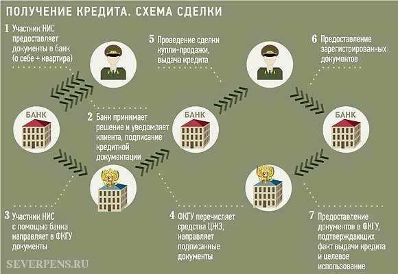 программы военной ипотеки