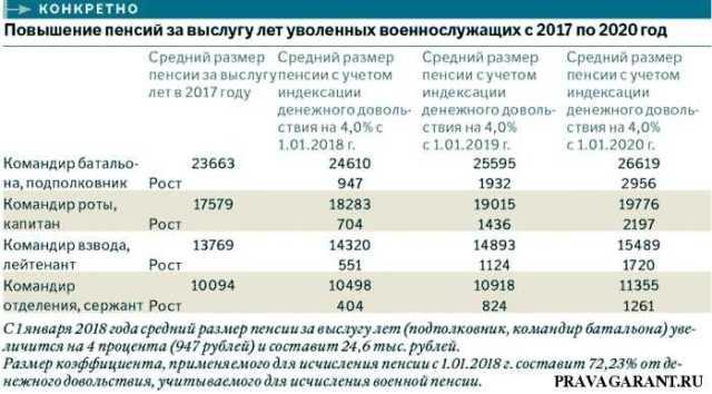 льготная пенсия сотрудникам ФСИН