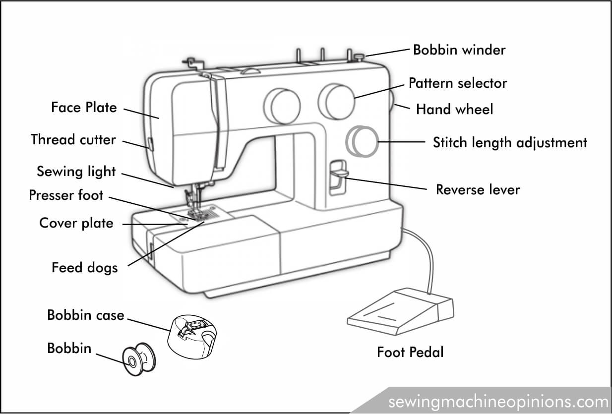Parts name of a sewing machine