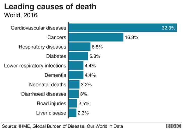 Από τι πεθαίνουν οι άνθρωποι στον κόσμο σήμερα