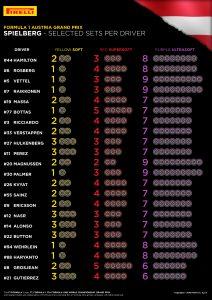 Elección de naumaticos para el GP de Austria vía Pirelli.com