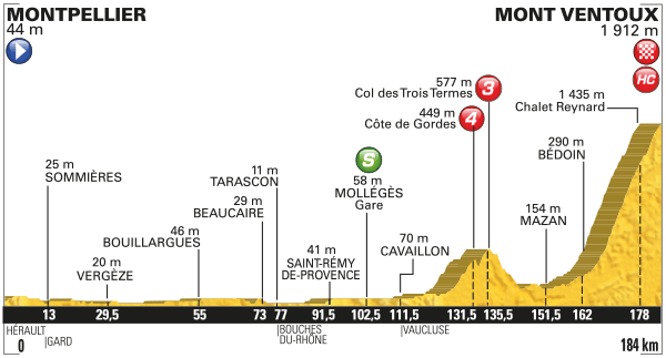 Perfil etapa 12. Fuente: www.letour.fr