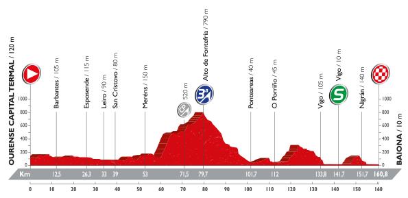 Perfil etapa 2. Fuente: www.lavuelta.com