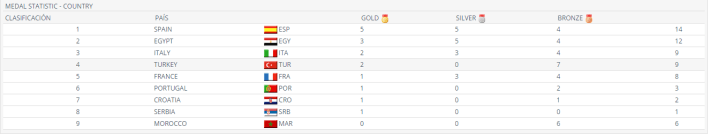 España primera en medallero, vía Sportdata
