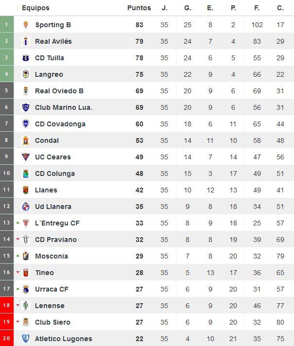 Clasificación del grupo 2 tras la disputa de la Jª35 (Foto: www.resultados-futbol.com)