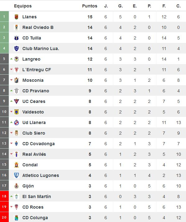 Clasificación del grupo II de Tercera División tras seis jornadas (Foto: www.resultados-futbol.com)