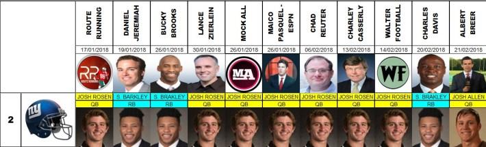 Draft 2018 Proyecciones número 2