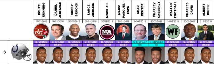 Draft 2018 - Proyecciones número 3, pre agencia libre.