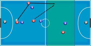 dualidad en zona creación - modelo de juego ofensivo