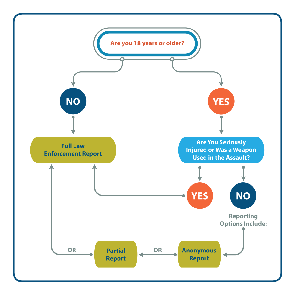 Anonymous Reporting Decision Tree_For Web