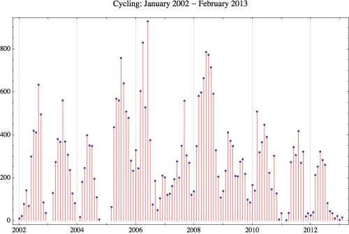 Cycling 2013 2