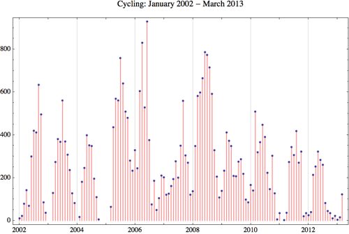 Cycling 2013 3