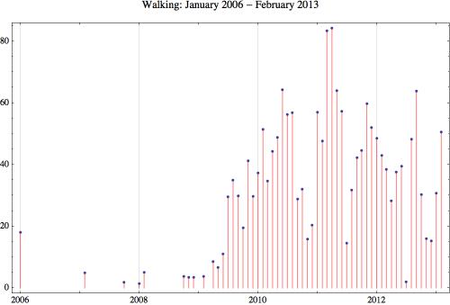 Walking 2013 2
