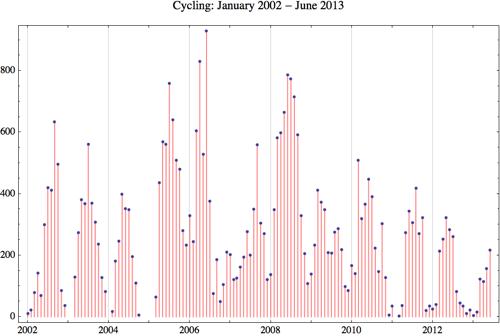 Cycling 2013 6