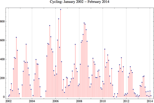 Cycling 2014 2