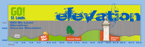 Marathon elevation