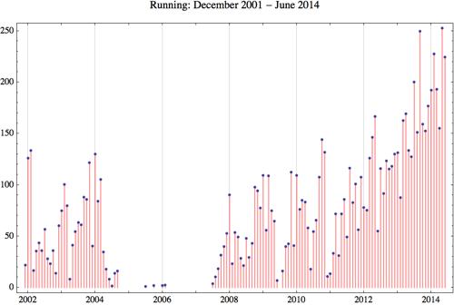 Running 2014 6