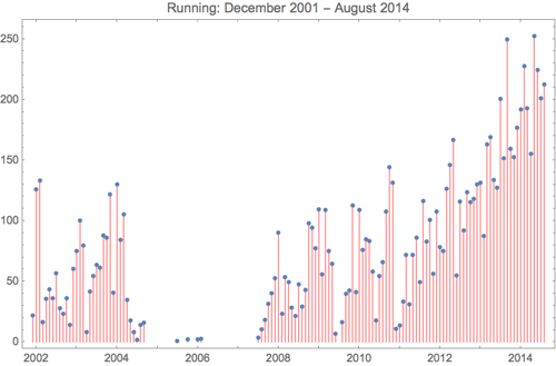 Running 2014 8