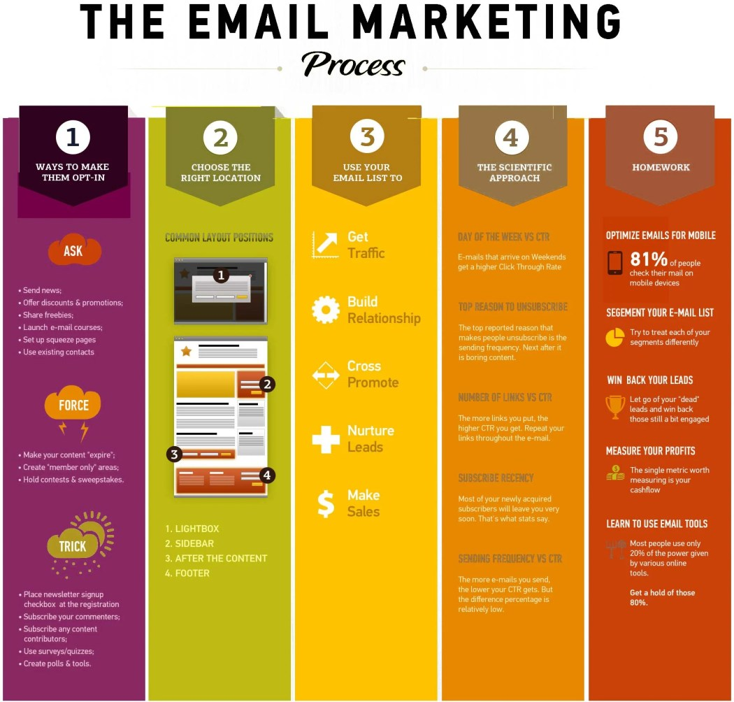 email_marketing_infographic_at_ArmenoWeb