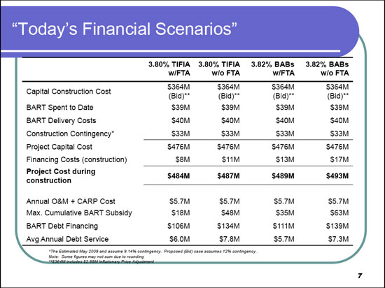 Funding scenarios with federal loans, from the BART board presentation