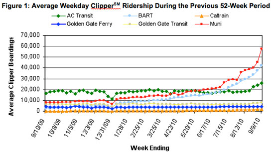Use of Clipper for transit boardings over the previous year. Source: MTC.