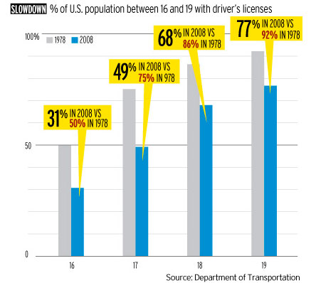 Young adults are waiting longer to get their licenses and driving less. Image: Ad Age.