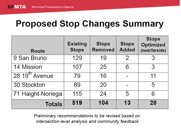 Graphic: SFMTA